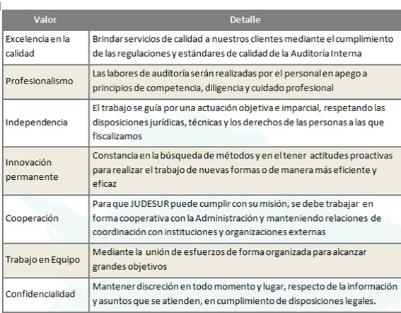 Valores Auditoria